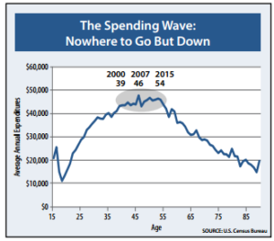 Spending Wave Down